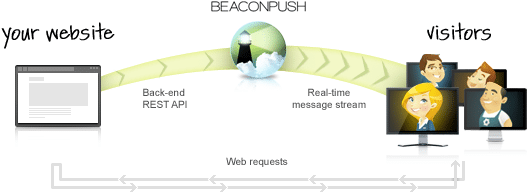 BeaconPush Real Time Chat