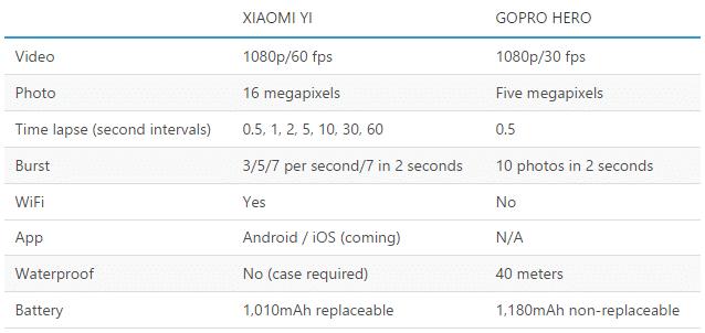 Xiaomi Yi vs Go Pro Hero Specs Comparison