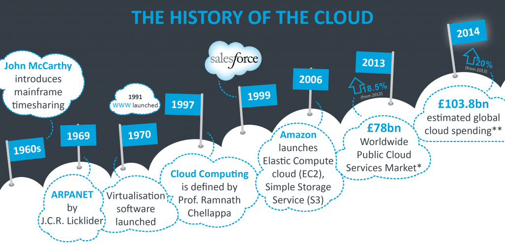 Benefits of Cloud Computing - What's The Big Deal 2