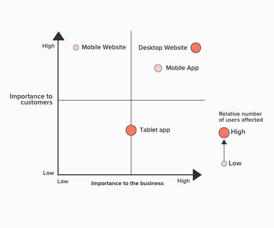 4 E's Of Digital Experience Optimization 7