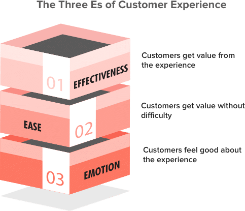 4 E's Of Digital Experience Optimization 2