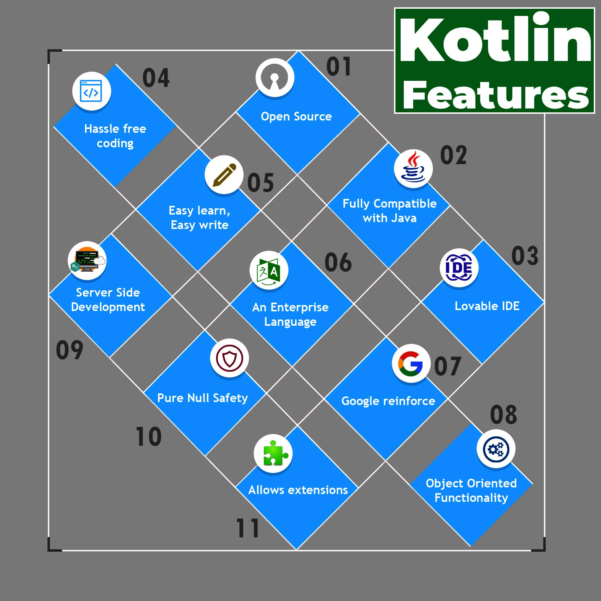 kotlin app development feature
