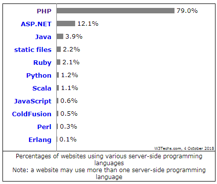 Trends - PHP web development