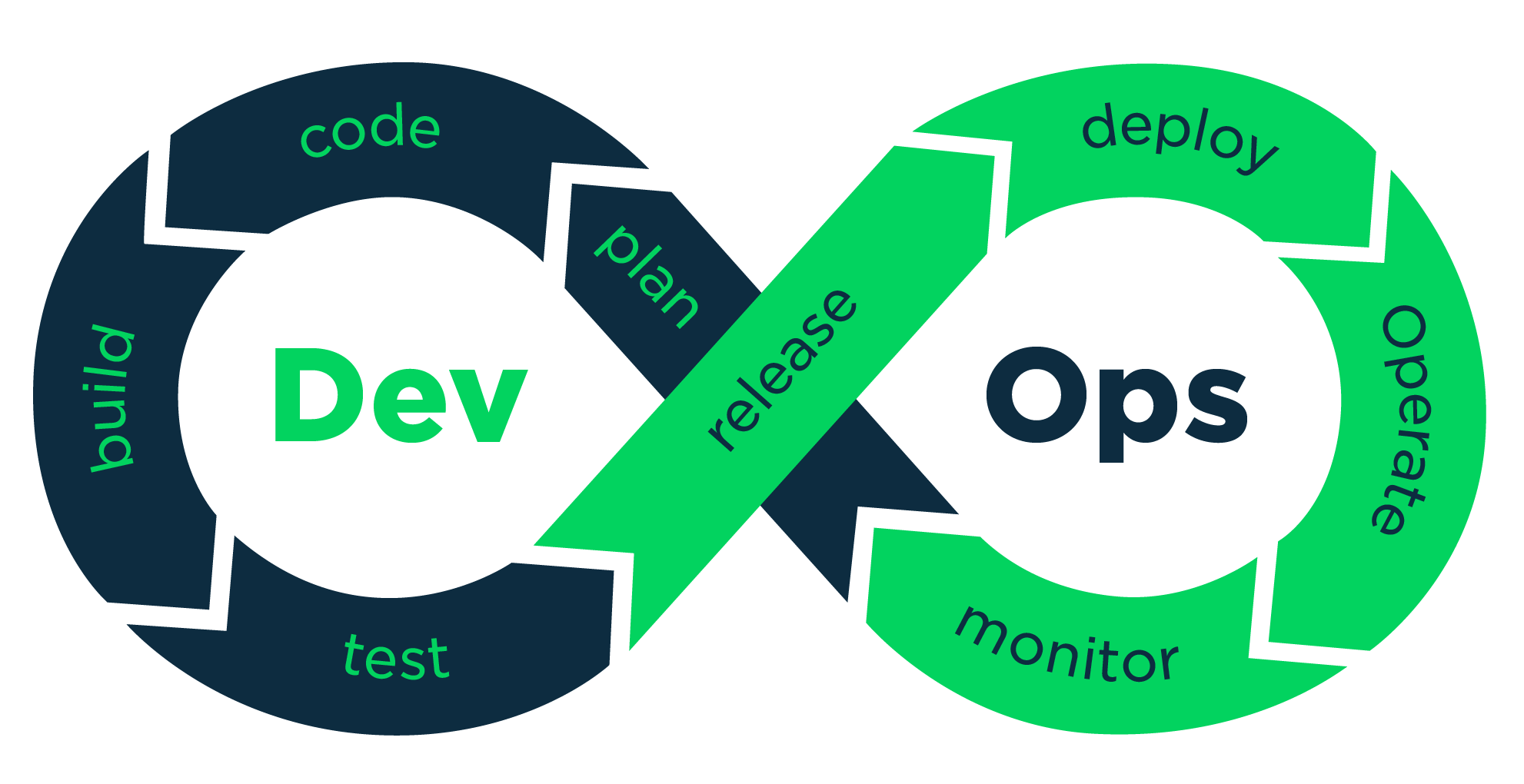 What is Role of DevOps in Software Development Services 1
