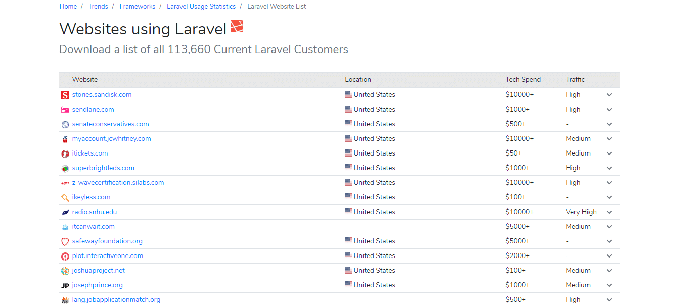 Laravel BuiltWith Trends