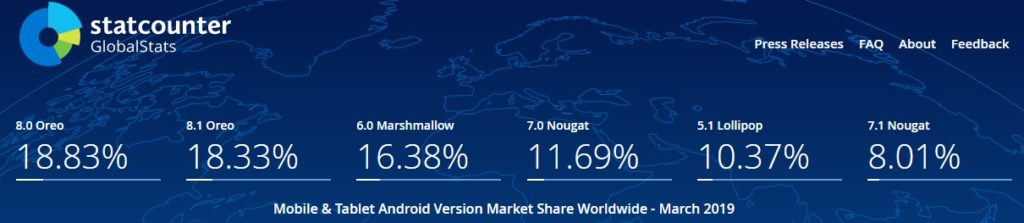 Android Version Share Worldwide