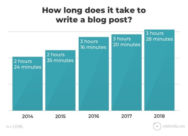 Content Marketing Tools for Writing Attractive Blog Posts 2