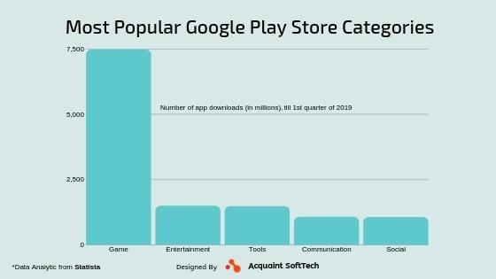 popular app categories